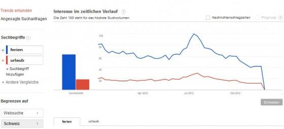 Google Trends. Instrument für SEO. Bild: Martina Dalla Vecchia